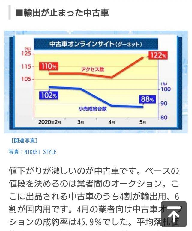 相場大下落!ここ10年で一番安い!!50万円以下専門店シフト